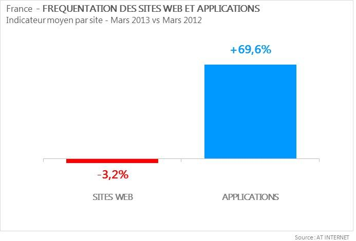 AT-Internet-frequentation-des-sites-applications-Juin-2013