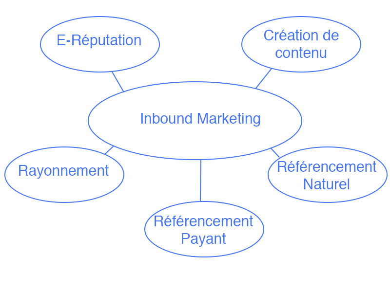 Inbound-Marketing2